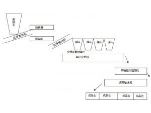 自动化配煤流程示意图
